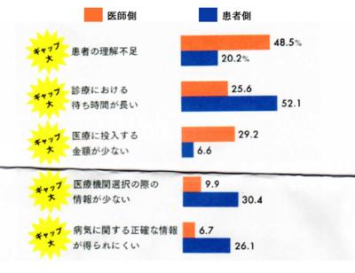 図2 日本の医療の問題点