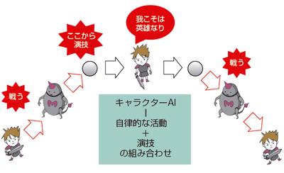 ゲームに必要なキャラクターの頭脳は知能のシミュレーションと演技の両立