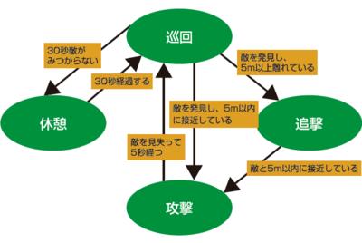 ステートベースAIの例