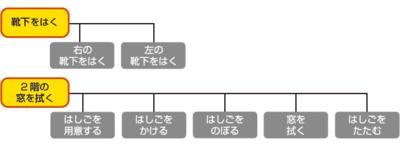 タスクベースAIの例