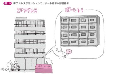 図1 本書より図1.9 IPアドレスがマンションで,ポート番号が部屋番号