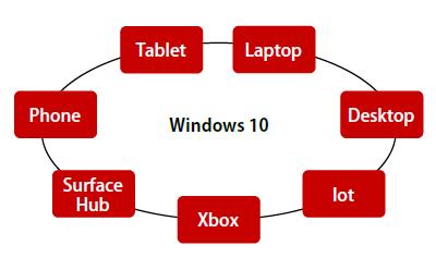 図1 Windows 10がサポートするデバイス