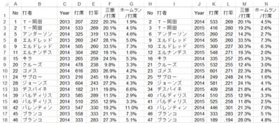 図1 年度間相関計算用に加工したデータ