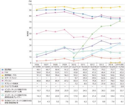 図1 情報通信端末の世帯保有率の推移