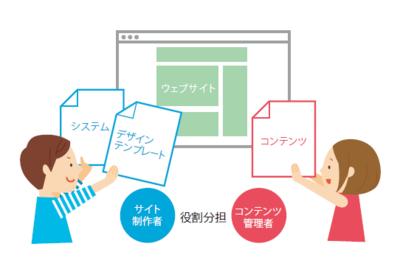 CMSではサイト制作者とコンテンツ管理者が役割分担をしながらサイトをつくります