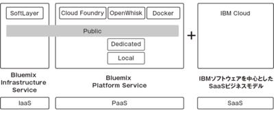 図1 IBM Bluemixの構造