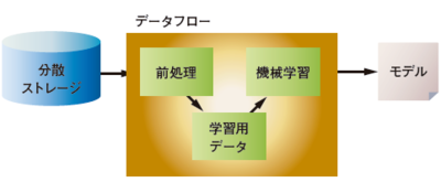 <strong>図3</strong> データフロー