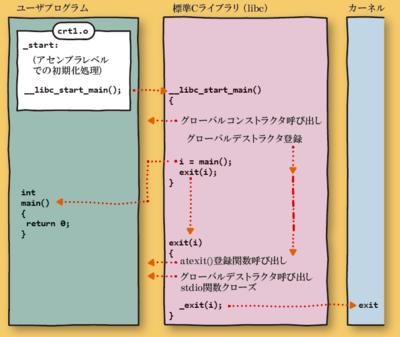 図 ほとんど何もしないプログラムで,<code>exit</code>系システムコールが呼ばれる様子