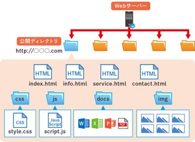 図1 Webサーバ上のディレクトリ構成