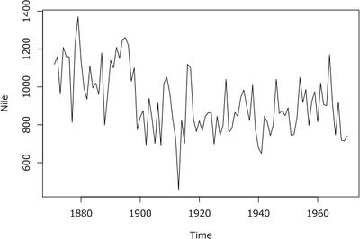 図1 ナイル川における年間流量に関するデータ