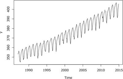 図2 大気中の二酸化炭素濃度に関するデータ