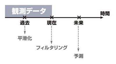 図3 推定の型