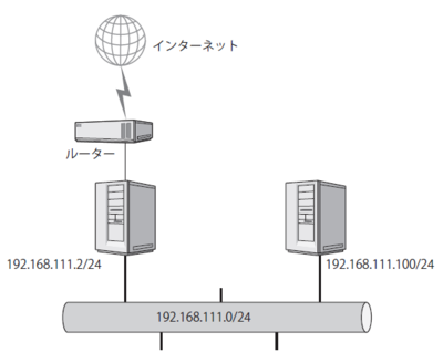 図2 実行するネットワークのイメージ