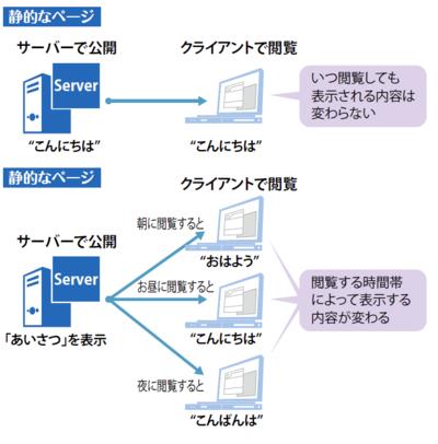 図2 静的なWebページと動的なWebページ