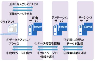 図2 動的なWebページの生成手順