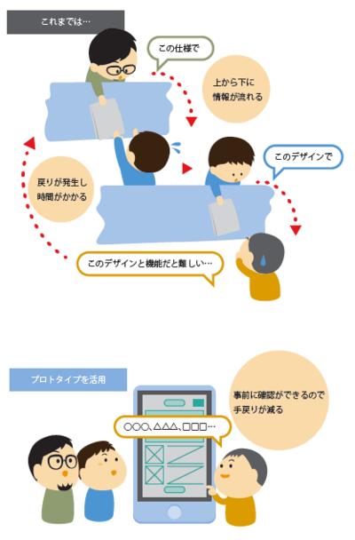 図1 プロトタイプ導入による変化