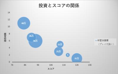 図 完成したバブルチャート