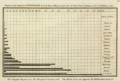 図1 「The Commercial and Political Atlas」(1786年)の棒グラフ