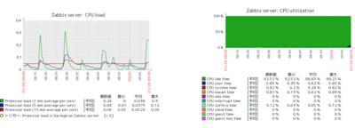 図1 スクリーンという機能でグラフを画面に複数表示
