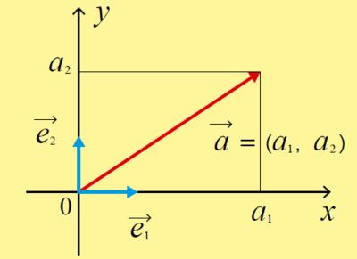 図1 ベクトルの成分表示