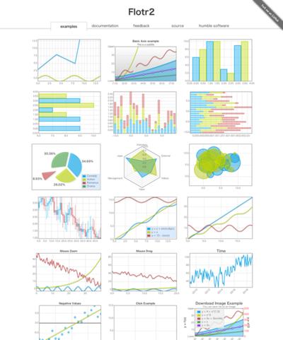 図5 HTML5とCanvasでグラフやチャートを描くライブラリ