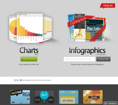図6 インタラクティブなグラフやインフォグラフィックを作れるサービス