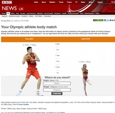 図6 身長・体重が自分と近いオリンピック選手を探せるサービス