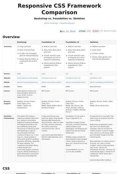 図2 CSSフレームワークの比較表
