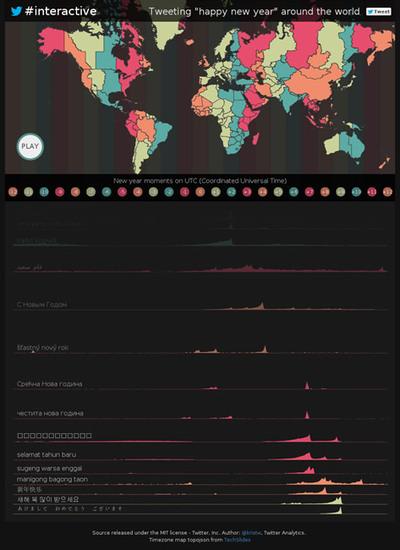 図6 「Happy New Year」ツイートを地図とグラフでビジュアライズ