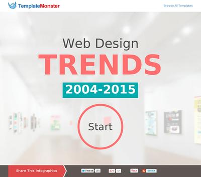 図2 Webデザインのトレンドの10年史