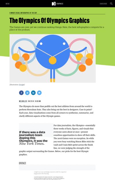 図5 オリンピックに関するグラフィックのオリンピック