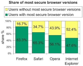 図 Google Online Security Blogより抜粋