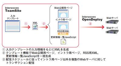 図1 システム構成図:ニュースリリーステンプレート