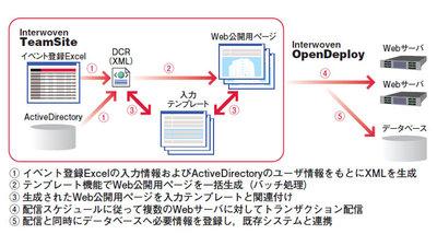 図2 システム構成図:イベント情報ページ一括生成