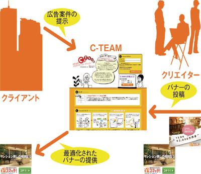 図1 C-TEAMのイメージ