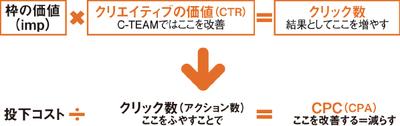図2 C-TEAMの価値構造