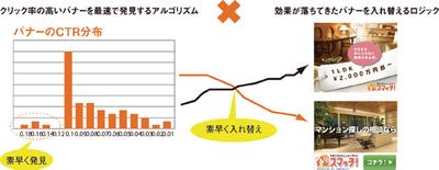 図3 C-TEAMによる最適化のイメージ