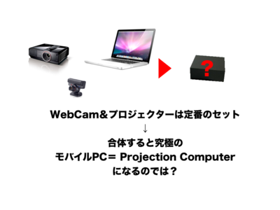 WebCam&プロジェクターの合体