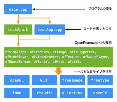 openFrameowksの構成