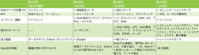 図 企業Webサイトの変遷とWeb制作現場