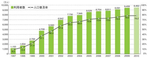 図 通信利用動向調査:インターネット利用者数及び人口普及率の推移(個人)