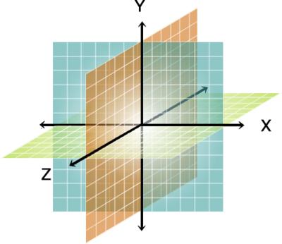 図1 3次元でCSSを考える