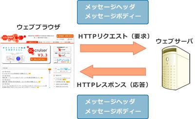 ブラウザとウエブサーバーの通信(1)