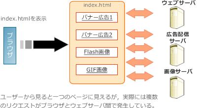 ブラウザとウエブサーバーの通信(2)