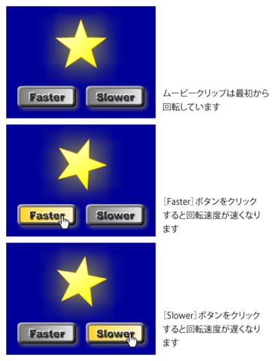 図1 ボタンによる回転スピードの変更