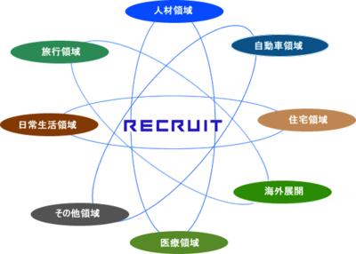図1 リクルートのサービス領域
