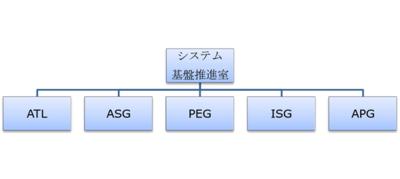図2 MITシステム基盤推進室の組織構成