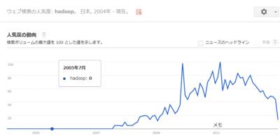 図1 Googleトレンドに見るHadoopの検索ボリューム