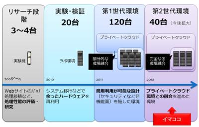 図3 システム構成の歴史