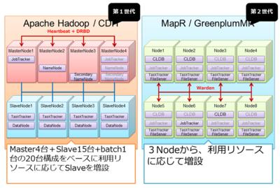 図4 第1世代と第2世代のシステム構成概要